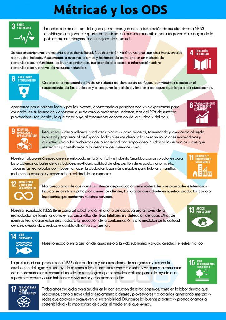 Métrica6 es una empresa de I+D+i preocupada por la sostenibilidad y el medio ambiente. Colaboramos activamente con múltiples de los objetivos de desarrollo sostenible.